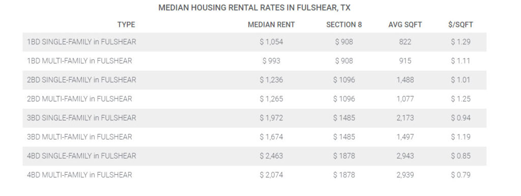 Median Fulshear Housing Rental Rates